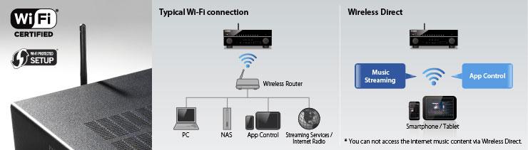 Wifi trên yamaha rx-a3040